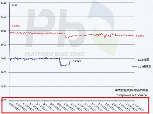 只为放心购买 PBzone移动电源规范发布