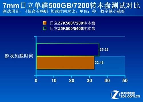 7毫米新纪录 日立单碟500GB本盘评测