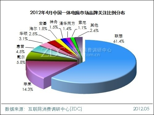 2012年4月中国一体电脑市场分析报告