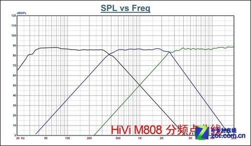 纯粹技术流 HiVi惠威M808音箱声学解析
