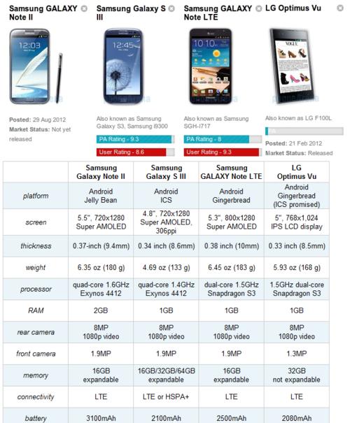 5.5吋大屏+四核 三星Note 2 PK大屏手机
