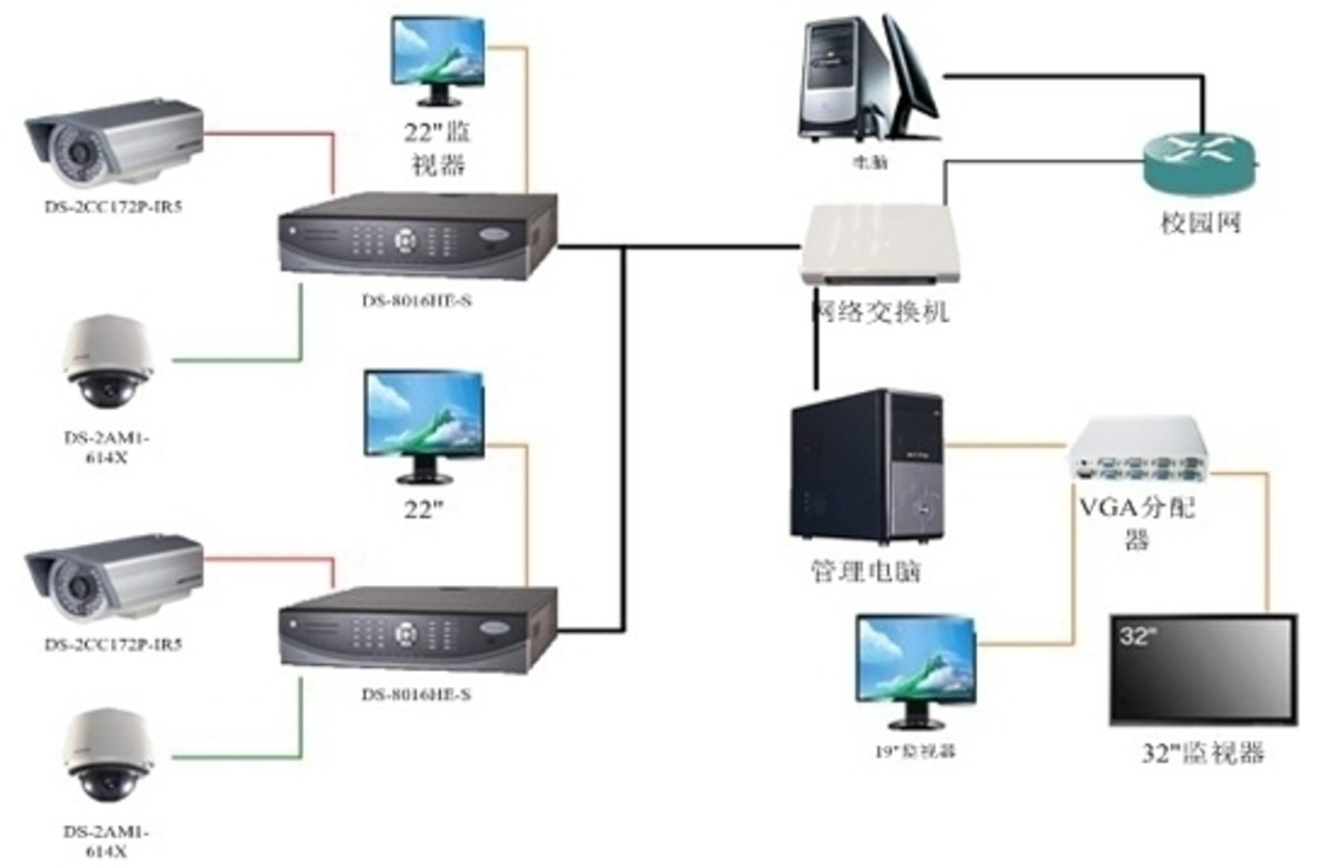 【高清图】 一种混合型校园网络视频监控系统方案图1
