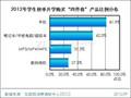 2012年开学季学生电子产品购买行为调查报告