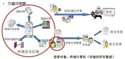 宏商祺小区防泄密解决方案解析烟台凤台数据装修设计图片