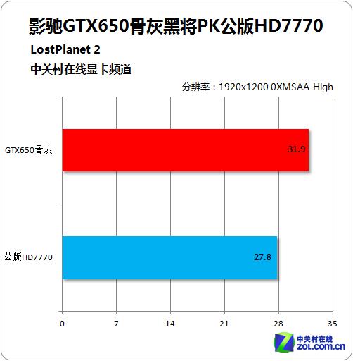 超高频小怪兽 影驰GTX650骨灰黑将测试