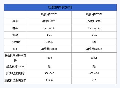 4.5吋IPS屏超長續航 華為T8950榮耀+評測