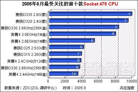 赛扬大获全胜 8月478针CPU关注排行