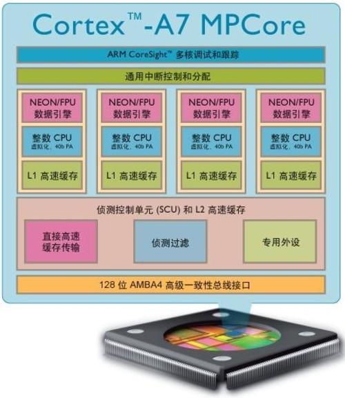 Cortex-A7四核 联发科MT6589即将上市