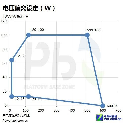 游戏悍将GP600M电源评测