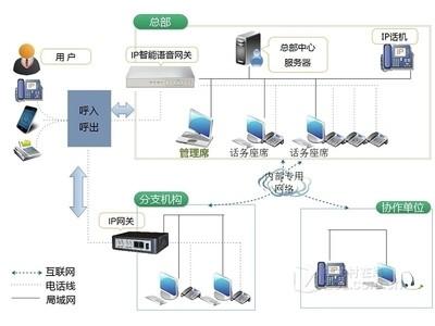 联络加 LLJ-ipsoftswitch3000 IPPBX软交换平台