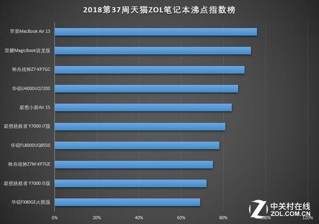 2018第37周天猫ZOL笔记本沸点指数榜