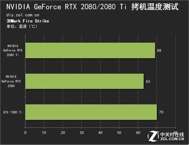 NVIDIA2080/2080Ti评测 12年等来了什么