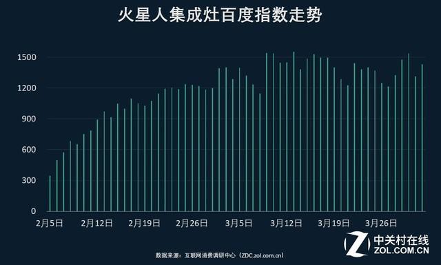 2019Q1集成灶ZDC调研报告