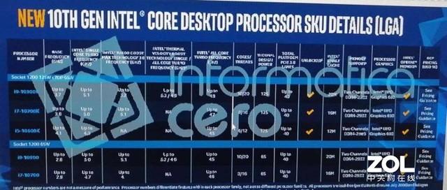 频率太疯狂 明年英特尔处理器可达5.3GHz
