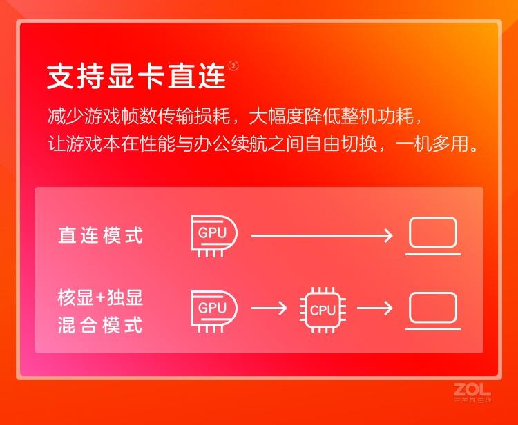 惠普暗影精灵7 Plus(i7 11800H/16GB/1TB/RTX3060)评测图解产品亮点图片5