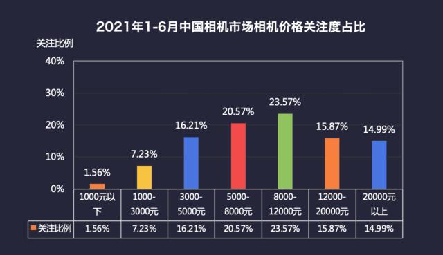 微单销量已达单反3倍 2021年半年度中国数码相机市场ZDC调研报告