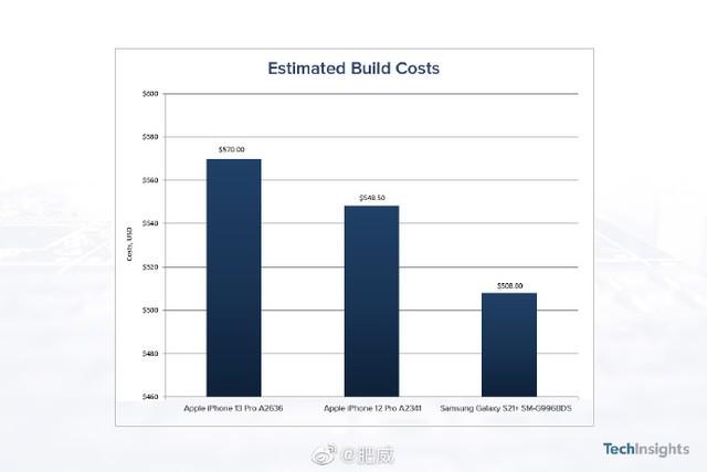 iPhone 13成本价曝光 高于Galaxy S21+和iPhone 12 Pro