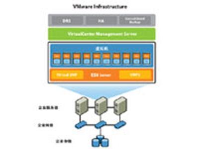VMware VirtualCenter Server for VMware Infrastructure 标准版
