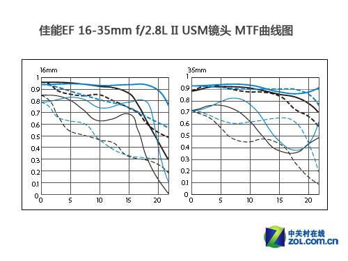 无敌兔相机_镜头结构及分辨率测试_佳能 EF 16-35mm f/2.8L II USM_数码影像评测 ...