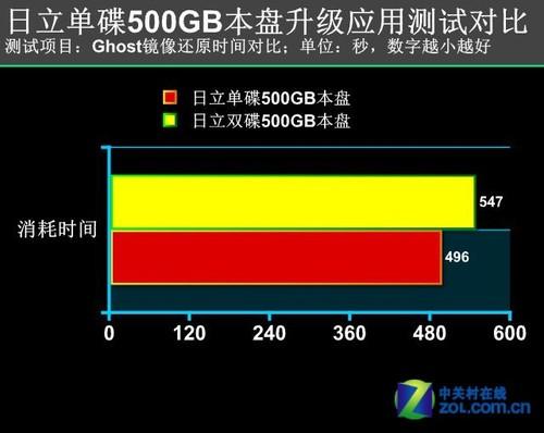 低速不低能 单碟500G笔记本硬盘实测
