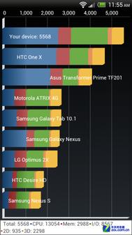 HTC Sense 4.1所带来的前所未有的流畅