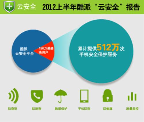 手机安全报告引思考 酷派将推安全手机?