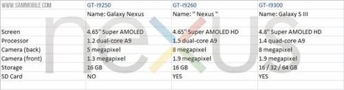 4.65吋/1.5GHz双核 全新Nexus I9260曝光