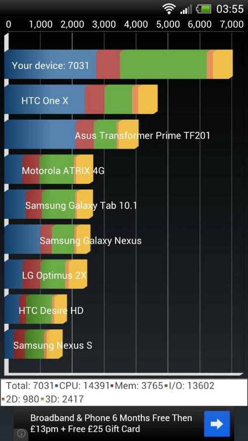 官方太慢?HTC One X获第三方果冻豆升级
